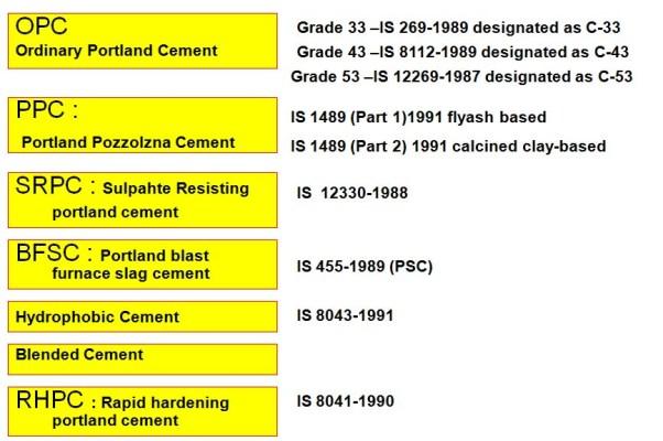 Portland Cement Composition : Cement front desk architects jaipur