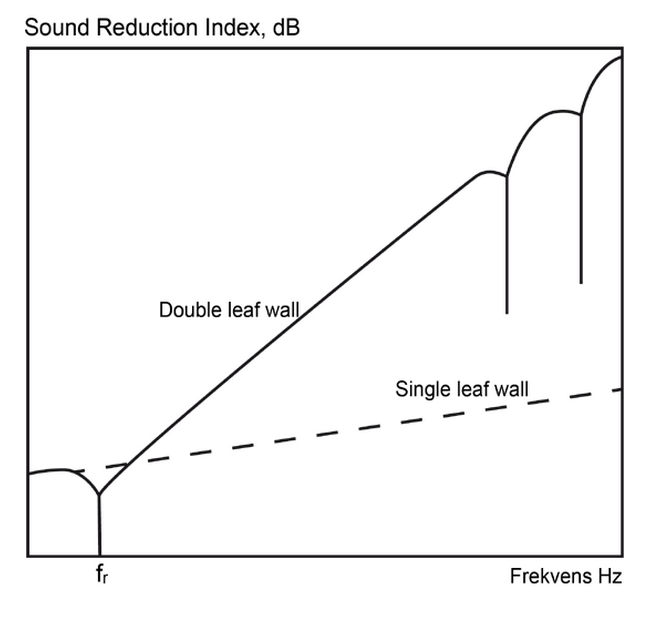 sound reduction index R