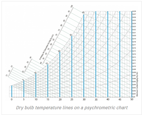 picture regarding Printable Psychrometric Chart titled Psychrometric Chart