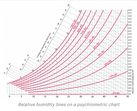 image about Printable Psychrometric Chart titled Psychrometric Chart