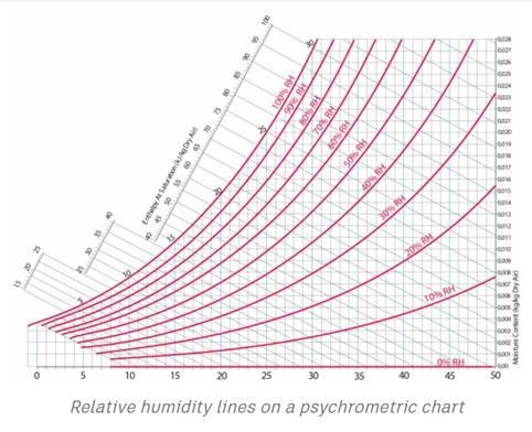 image regarding Printable Psychrometric Chart titled Psychrometric Chart